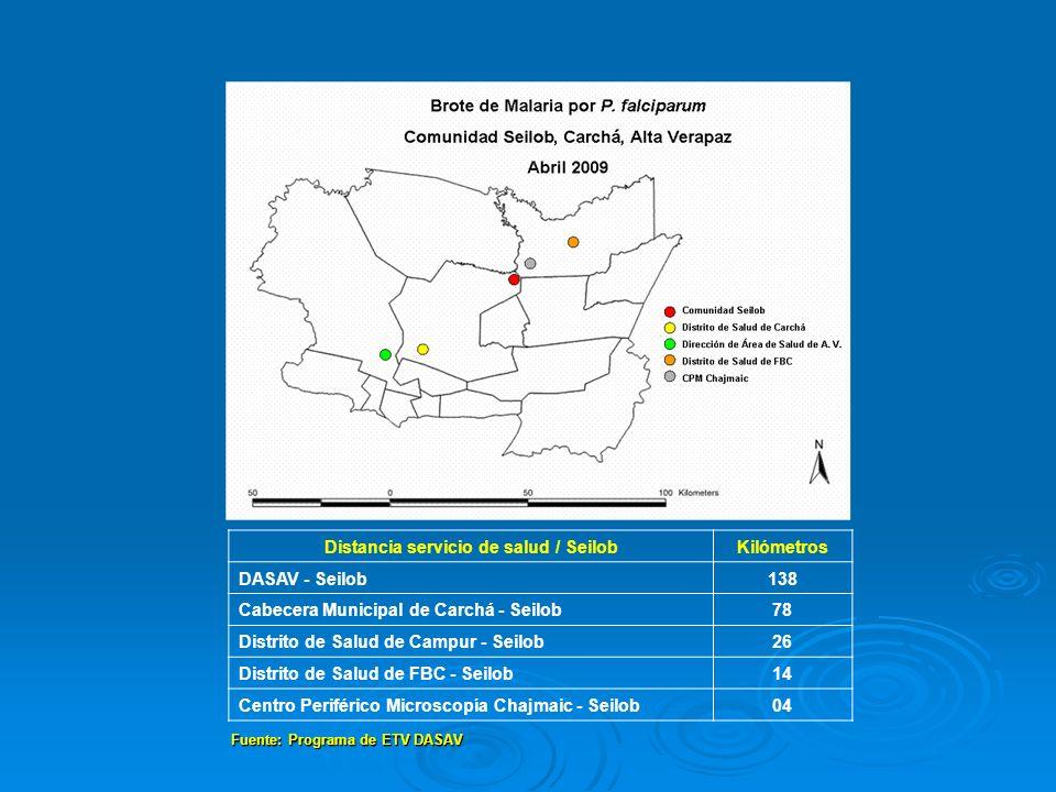 Fuente: Programa de ETV DASAV Distancia servicio de salud / SeilobKilómetros DASAV - Seilob138 Cabecera Municipal de Carchá - Seilob78 Distrito de Sal