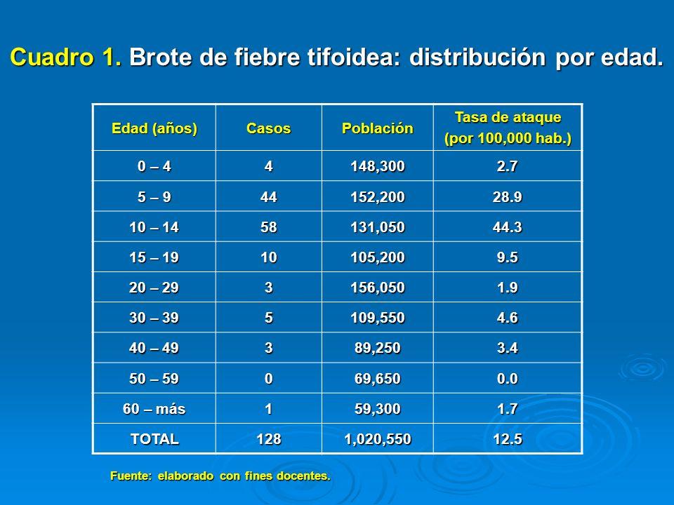 Cuadro 1. Brote de fiebre tifoidea: distribución por edad. Edad (años) CasosPoblación Tasa de ataque (por 100,000 hab.) 0 – 4 4148,3002.7 5 – 9 44152,