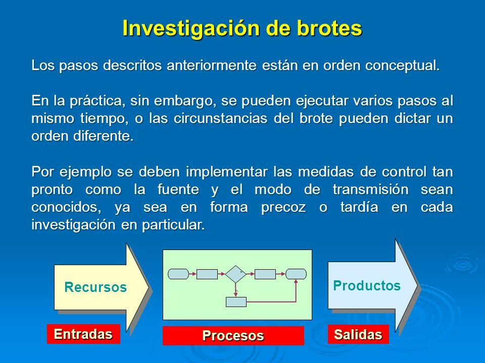 Investigación de brotes Recursos Productos No Sí Entradas Salidas Procesos Los pasos descritos anteriormente están en orden conceptual. En la práctica