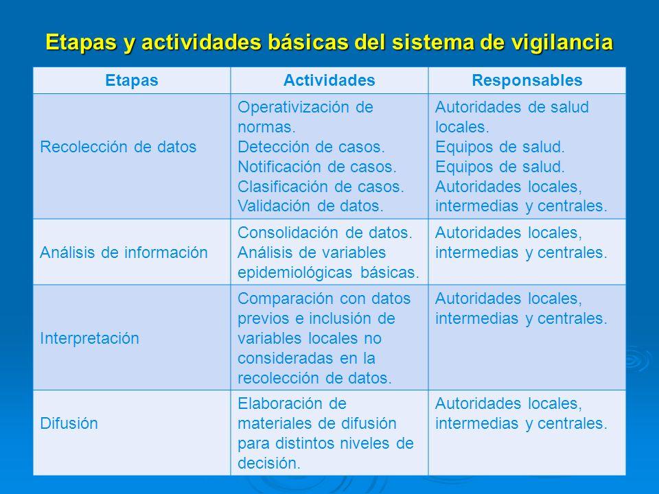 Etapas y actividades básicas del sistema de vigilancia EtapasActividadesResponsables Recolección de datos Operativización de normas. Detección de caso