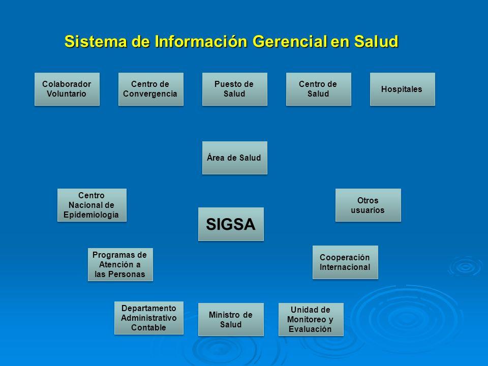 Sistema de Información Gerencial en Salud Centro de Convergencia Colaborador Voluntario Hospitales Puesto de Salud Centro de Salud Área de Salud SIGSA