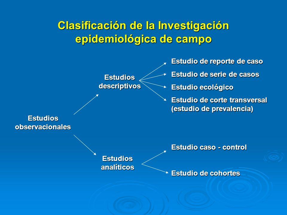 Clasificación de la Investigación epidemiológica de campo Estudios observacionales Estudios descriptivos Estudios analíticos Estudio de reporte de cas