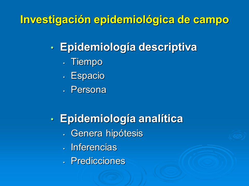 Investigación epidemiológica de campo Epidemiología descriptiva Epidemiología descriptiva Tiempo Tiempo Espacio Espacio Persona Persona Epidemiología