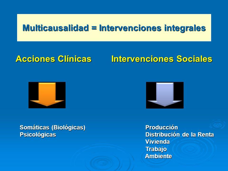 Acciones Clínicas Intervenciones Sociales Somáticas (Biológicas) Producción Somáticas (Biológicas) Producción Psicológicas Distribución de la Renta Ps