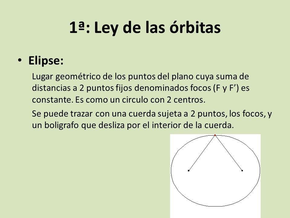 1ª: Ley de las órbitas Elipse: Lugar geométrico de los puntos del plano cuya suma de distancias a 2 puntos fijos denominados focos (F y F) es constant