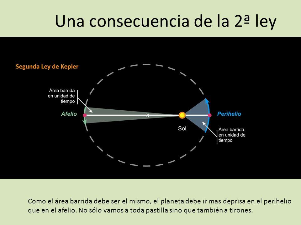 Una consecuencia de la 2ª ley Como el área barrida debe ser el mismo, el planeta debe ir mas deprisa en el perihelio que en el afelio. No sólo vamos a