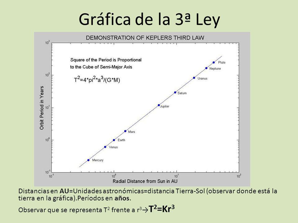 Gráfica de la 3ª Ley Distancias en AU=Unidades astronómicas=distancia Tierra-Sol (observar donde está la tierra en la gráfica).Períodos en años. Obser