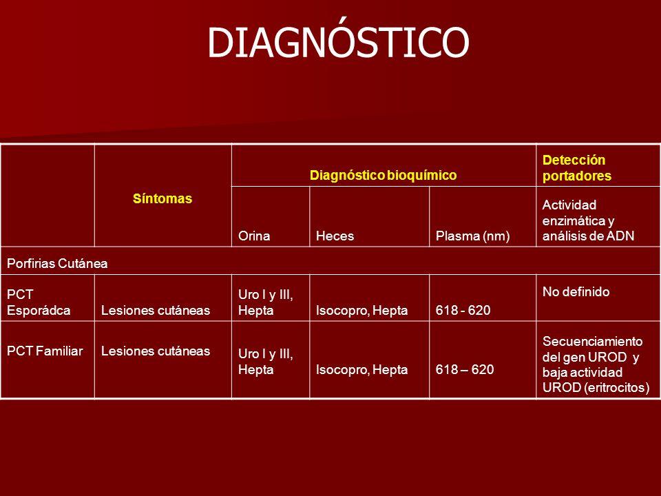 Síntomas Diagnóstico bioquímico Detección portadores OrinaHecesPlasma (nm) Actividad enzimática y análisis de ADN Porfirias Cutánea PCT EsporádcaLesio