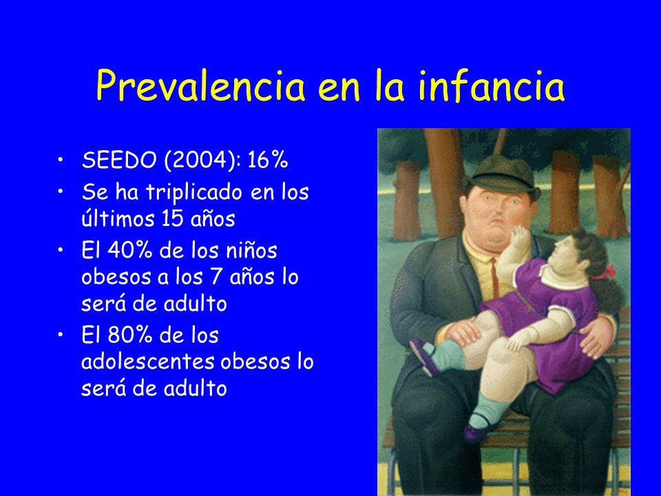 Patología asociada a la obesidad infantil %Patología 30S. metabólico 20 – 25Ferropenia 5 - 7DM – 2