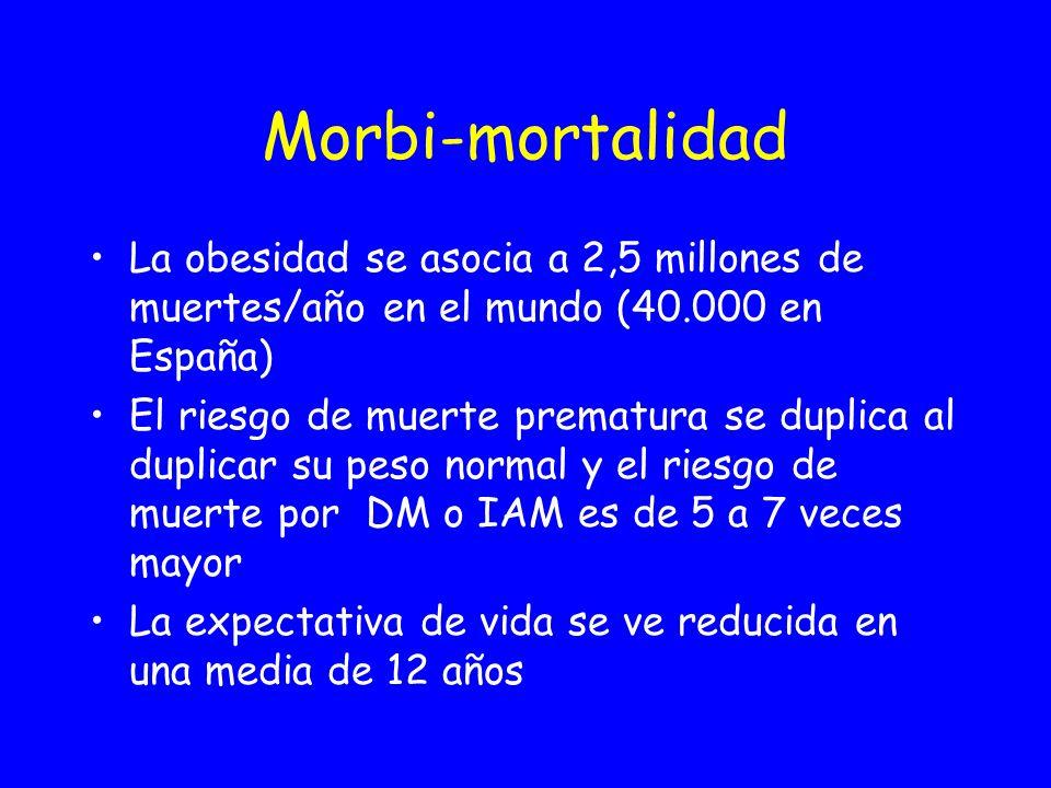 Riesgo de morbi-mortalidad DM - 2 E. cor HTA Exitus