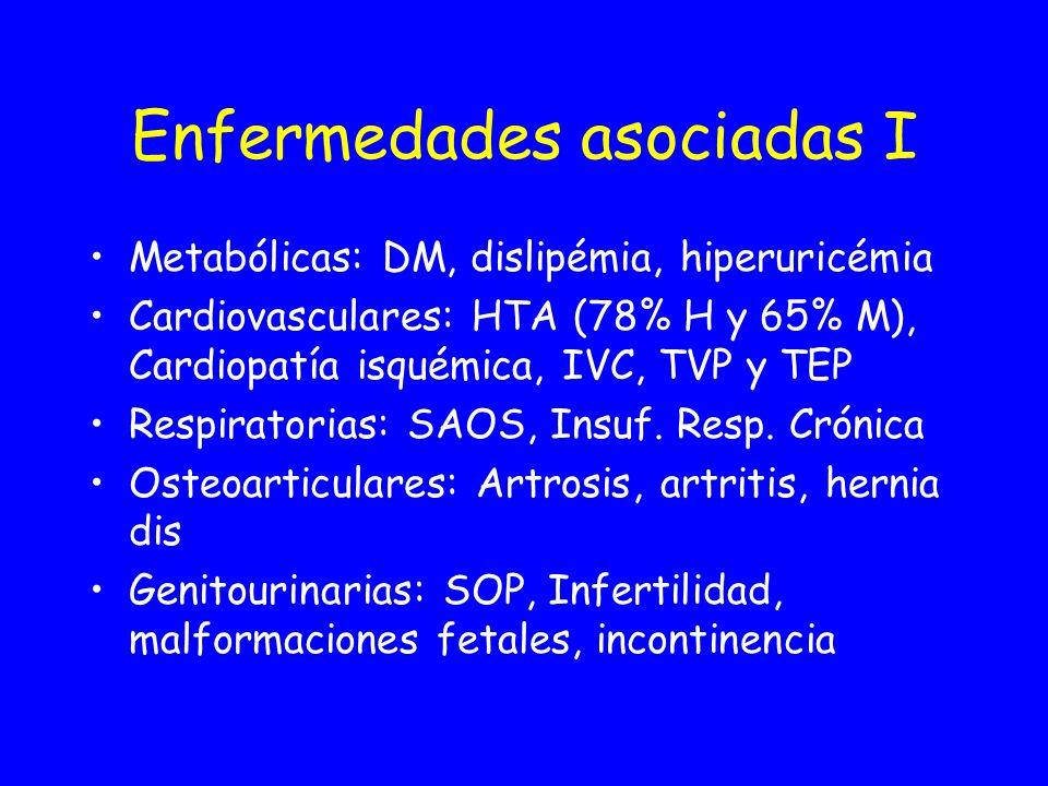 Enfermedades asociadas II Digestivas: Colelitiasis, pancreatitis, esteatosis: fibrosis (30%) y cirrosis (15%), HH, RGE Piel: Eczemas, intertrigo, micosis, infecciones, lipodistrofia Neoplasias: Mama, endometrio, colorrectal Psicosociales: Depresión, ansiedad, baja autoestima, aislamiento.