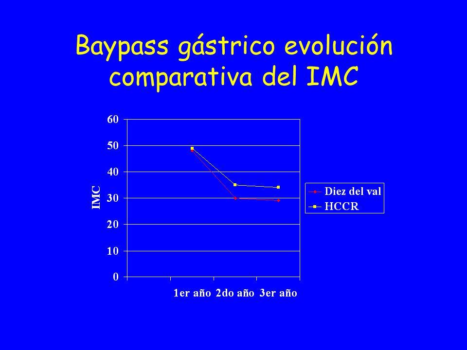 Bypass gástrico evolución comparativa del % spp
