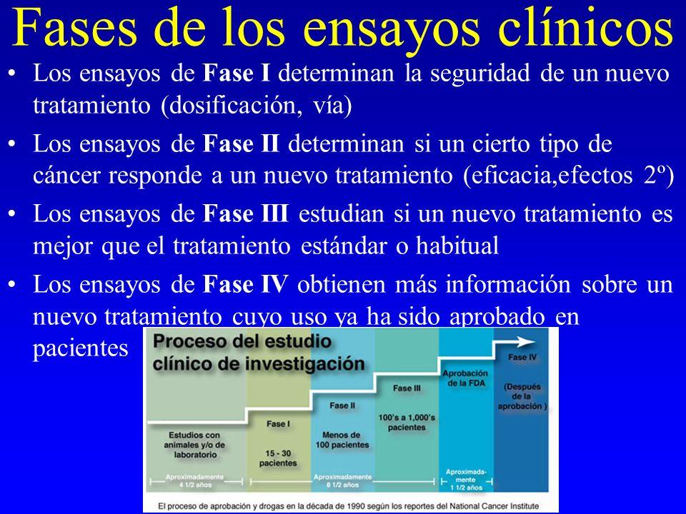 Fases de los ensayos clínicos Los ensayos de Fase I determinan la seguridad de un nuevo tratamiento (dosificación, vía) Los ensayos de Fase II determi