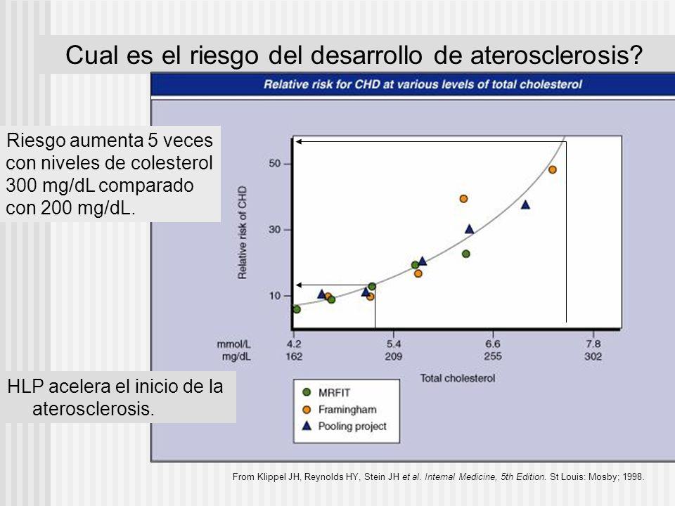 Cual es el riesgo del desarrollo de aterosclerosis? From Klippel JH, Reynolds HY, Stein JH et al. Internal Medicine, 5th Edition. St Louis: Mosby; 199