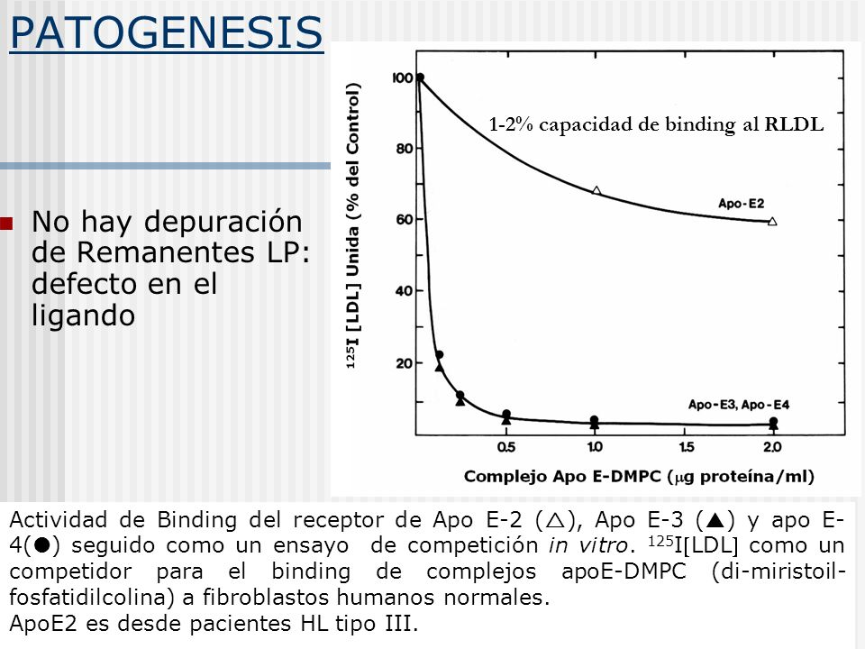 Actividad de Binding del receptor de Apo E-2 ( ), Apo E-3 ( ) y apo E- 4( ) seguido como un ensayo de competición in vitro. 125 ILDL como un competido