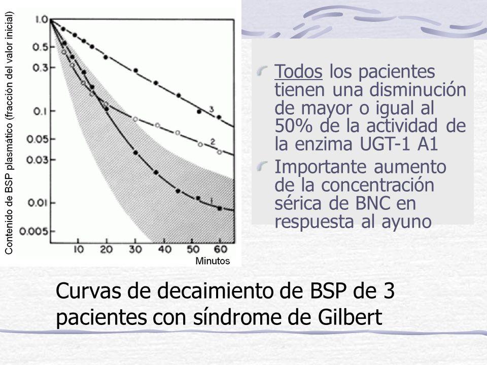 Curvas de decaimiento de BSP de 3 pacientes con síndrome de Gilbert Todos los pacientes tienen una disminución de mayor o igual al 50% de la actividad