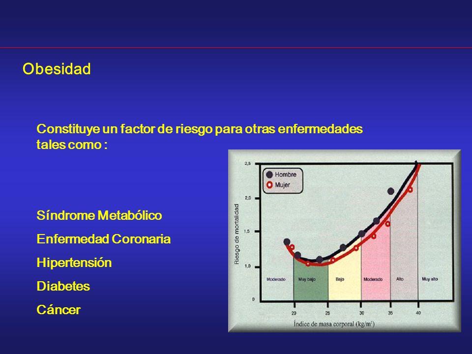 Constituye un factor de riesgo para otras enfermedades tales como : Síndrome Metabólico Enfermedad Coronaria Hipertensión Diabetes Cáncer Obesidad