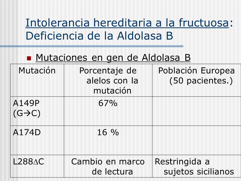 Intolerancia hereditaria a la fructuosa: Deficiencia de la Aldolasa B Mutaciones en gen de Aldolasa B MutaciónPorcentaje de alelos con la mutación Pob