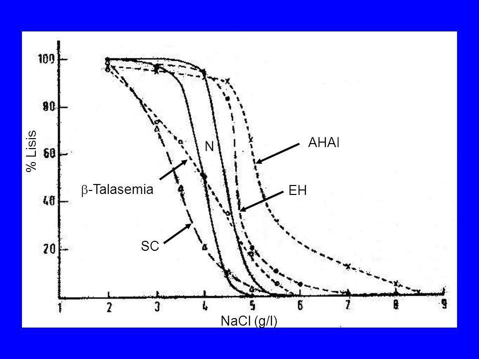 -Talasemia AHAI EH SC N NaCl (g/l) % Lisis
