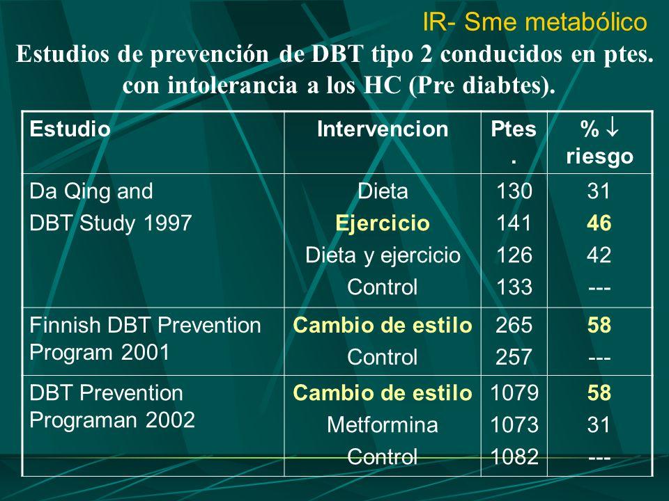 IR- Sme metabólico Estudios de prevención de DBT tipo 2 conducidos en ptes. con intolerancia a los HC (Pre diabtes). EstudioIntervencionPtes. % riesgo