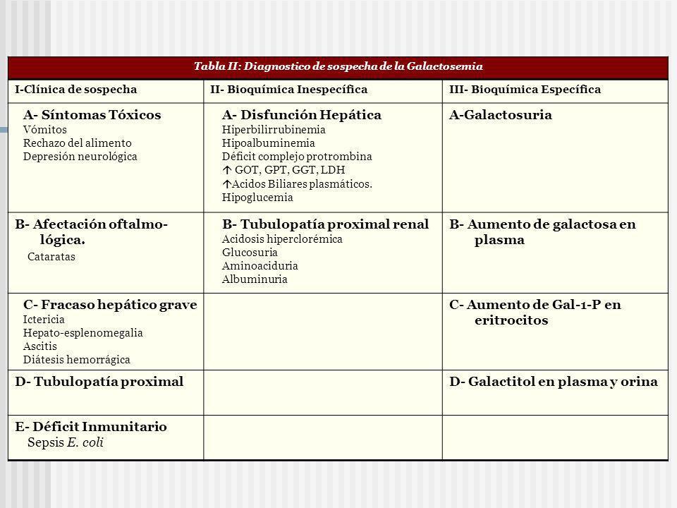 Tabla II: Diagnostico de sospecha de la Galactosemia I-Clínica de sospechaII- Bioquímica InespecíficaIII- Bioquímica Específica A- Síntomas Tóxicos Vó
