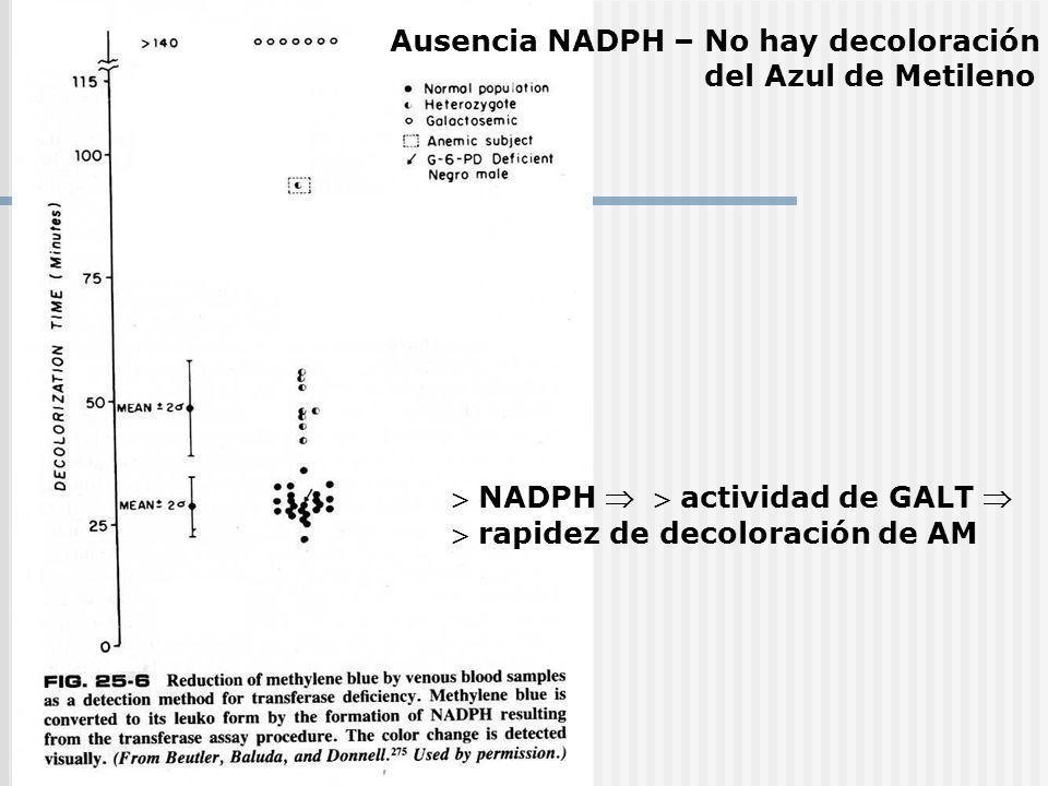 Ausencia NADPH – No hay decoloración del Azul de Metileno NADPH actividad de GALT rapidez de decoloración de AM