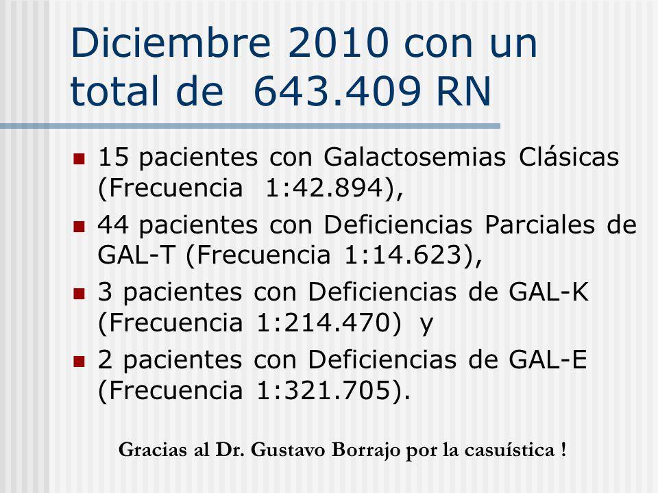 Diciembre 2010 con un total de 643.409 RN 15 pacientes con Galactosemias Clásicas (Frecuencia 1:42.894), 44 pacientes con Deficiencias Parciales de GA