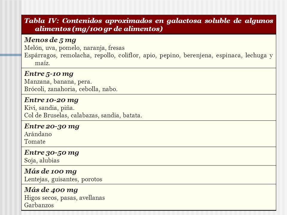 Tabla IV: Contenidos aproximados en galactosa soluble de algunos alimentos (mg/100 gr de alimentos) Menos de 5 mg Melón, uva, pomelo, naranja, fresas