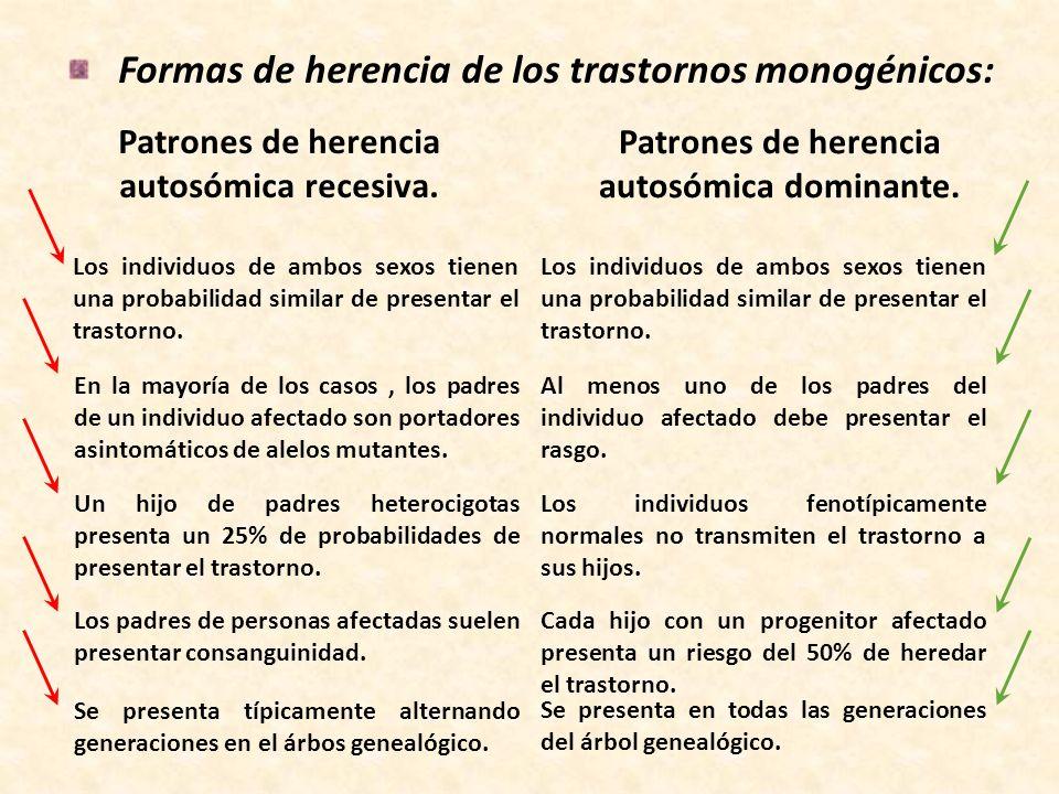 Formas de herencia de los trastornos monogénicos: Patrones de herencia autosómica recesiva. Patrones de herencia autosómica dominante. Los individuos