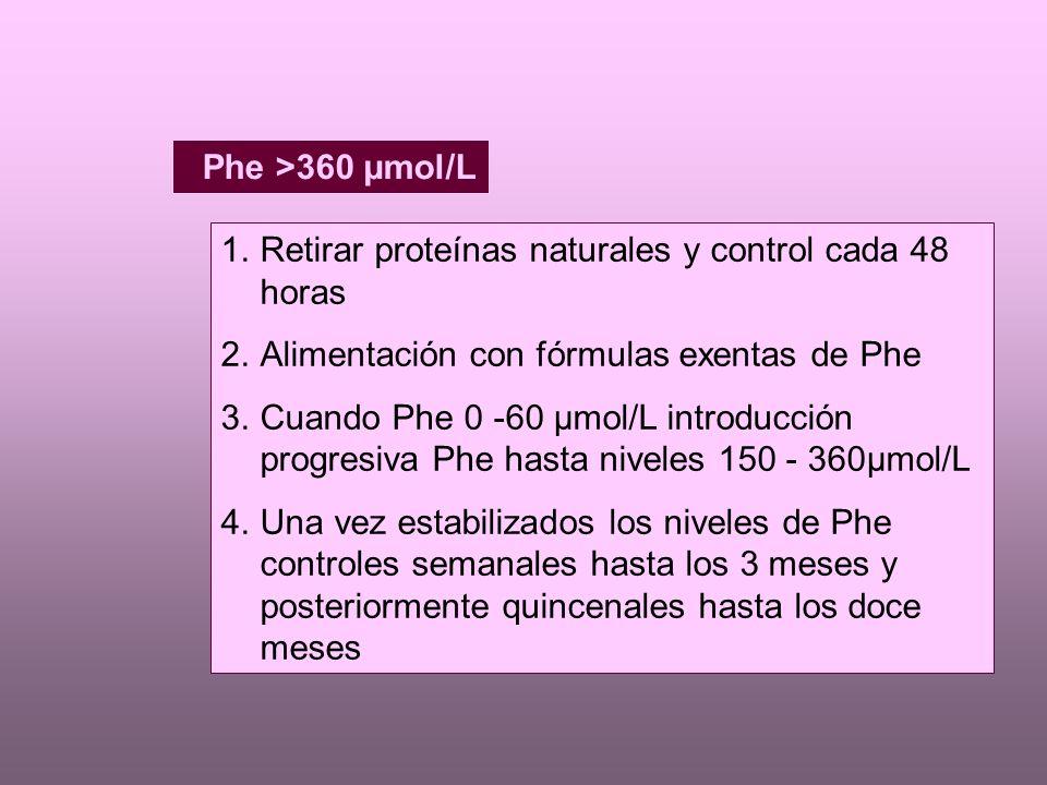 Phe >360 µmol/L 1.Retirar proteínas naturales y control cada 48 horas 2.Alimentación con fórmulas exentas de Phe 3.Cuando Phe 0 -60 µmol/L introducción progresiva Phe hasta niveles 150 - 360µmol/L 4.Una vez estabilizados los niveles de Phe controles semanales hasta los 3 meses y posteriormente quincenales hasta los doce meses