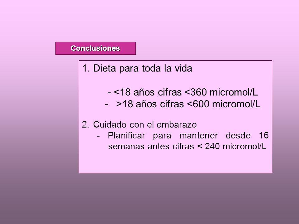 1.Dieta para toda la vida - <18 años cifras <360 micromol/L ->18 años cifras <600 micromol/L 2.Cuidado con el embarazo - Planificar para mantener desde 16 semanas antes cifras < 240 micromol/L Conclusiones