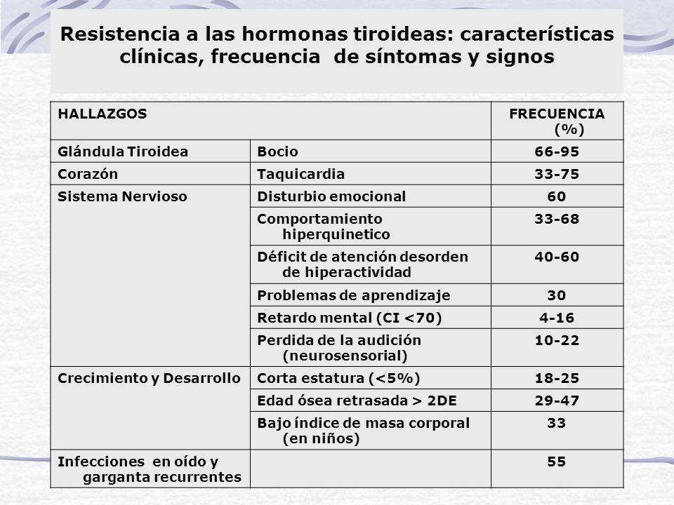 Resistencia a las hormonas tiroideas: características clínicas, frecuencia de síntomas y signos HALLAZGOSFRECUENCIA (%) Glándula TiroideaBocio66-95 Co