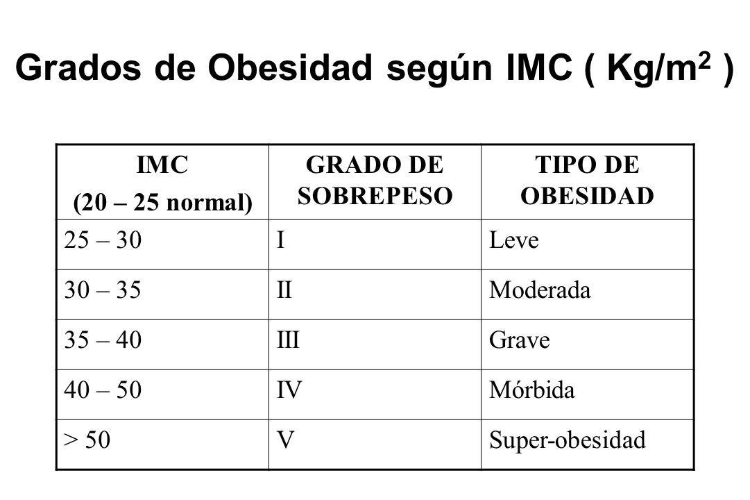 Grados de Obesidad según IMC ( Kg/m 2 ) IMC (20 – 25 normal) GRADO DE SOBREPESO TIPO DE OBESIDAD 25 – 30ILeve 30 – 35IIModerada 35 – 40IIIGrave 40 – 5