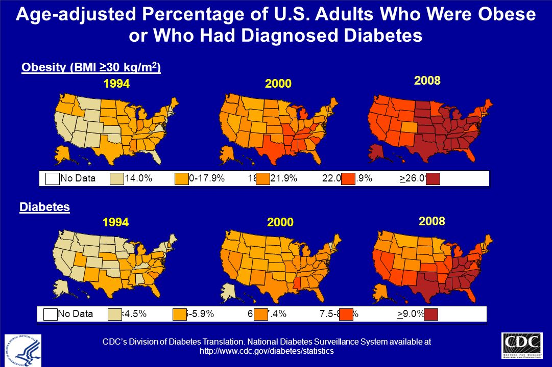 2008 Age-adjusted Percentage of U.S. Adults Who Were Obese or Who Had Diagnosed Diabetes Obesity (BMI 30 kg/m 2 ) Diabetes 1994 2000 No Data 26.0% No