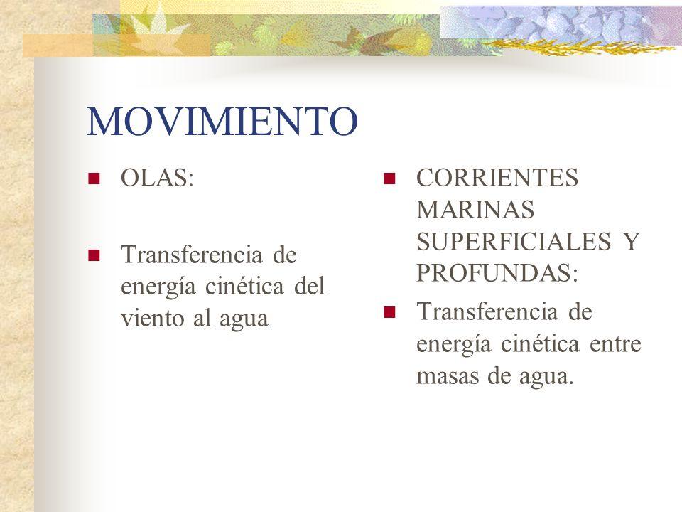 MOVIMIENTO OLAS: Transferencia de energía cinética del viento al agua CORRIENTES MARINAS SUPERFICIALES Y PROFUNDAS: Transferencia de energía cinética