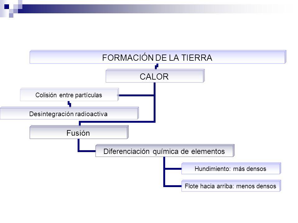 FORMACIÓN DE LA TIERRA CALOR Fusión Diferenciación química de elementos Hundimiento: más densos Flote hacia arriba: menos densos Colisión entre partíc
