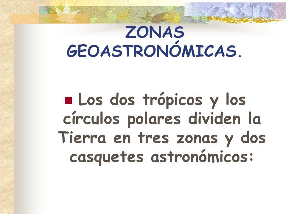 ZONAS GEOASTRONÓMICAS. Los dos trópicos y los círculos polares dividen la Tierra en tres zonas y dos casquetes astronómicos: