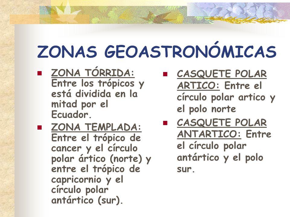 ZONAS GEOASTRONÓMICAS ZONA TÓRRIDA: Entre los trópicos y está dividida en la mitad por el Ecuador. ZONA TEMPLADA: Entre el trópico de cancer y el círc