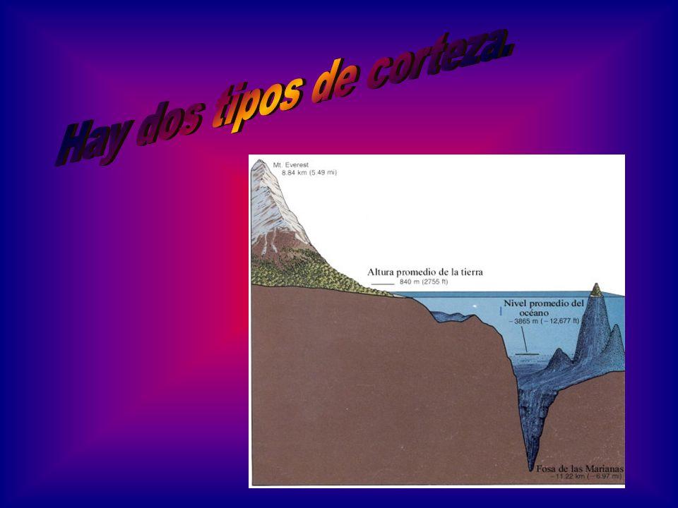 La corteza oceánica cubre aproximadamente el 75% de la superficie planetaria.