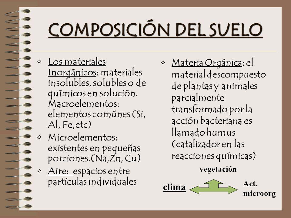 COMPOSICIÓN DEL SUELO Los materiales InorgánicosLos materiales Inorgánicos: materiales insolubles, solubles o de químicos en solución.