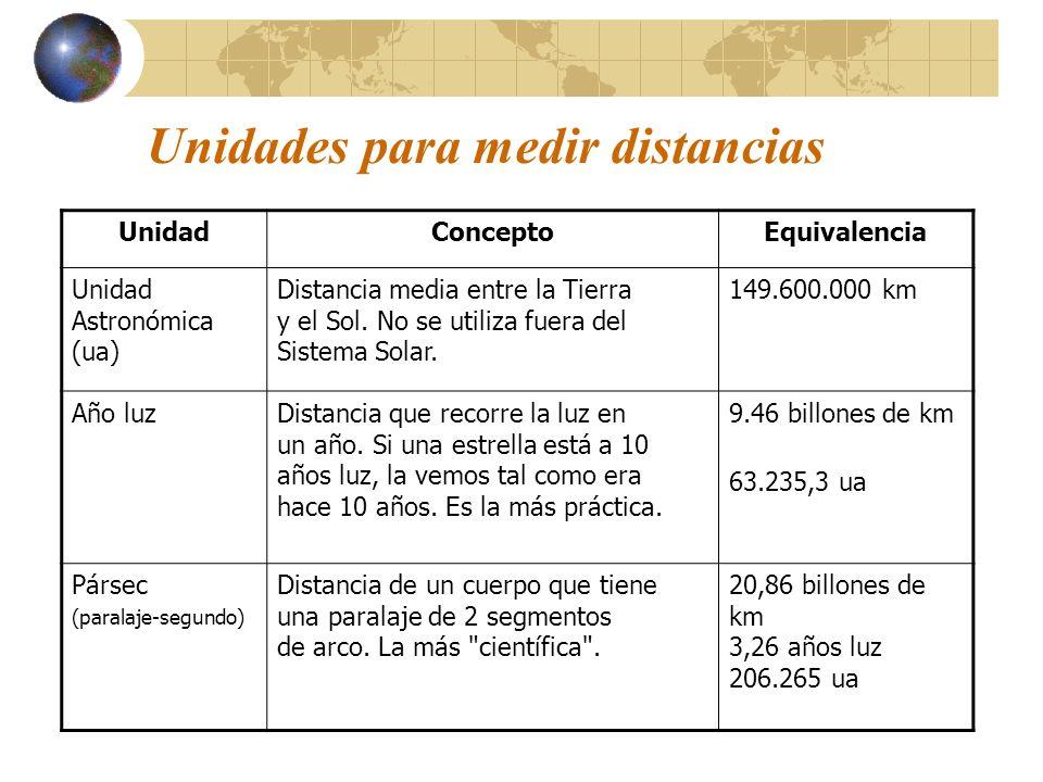 Unidades para medir distancias UnidadConceptoEquivalencia Unidad Astronómica (ua) Distancia media entre la Tierra y el Sol. No se utiliza fuera del Si