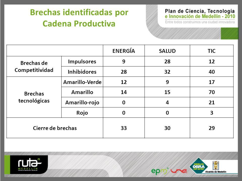 ENERGÍASALUDTIC Brechas de Competitividad Impulsores92812 Inhibidores283240 Brechas tecnológicas Amarillo-Verde12917 Amarillo141570 Amarillo-rojo0421