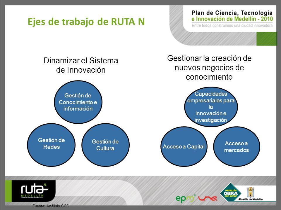 Fuente: Análisis CCC Gestión de Conocimiento e información Gestión de Redes Gestión de Cultura Capacidades empresariales para la innovación e investig