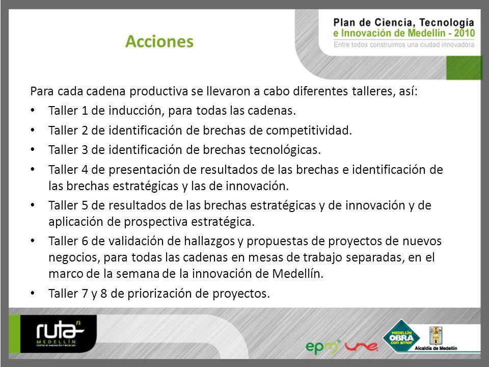 Acciones Para cada cadena productiva se llevaron a cabo diferentes talleres, así: Taller 1 de inducción, para todas las cadenas. Taller 2 de identific