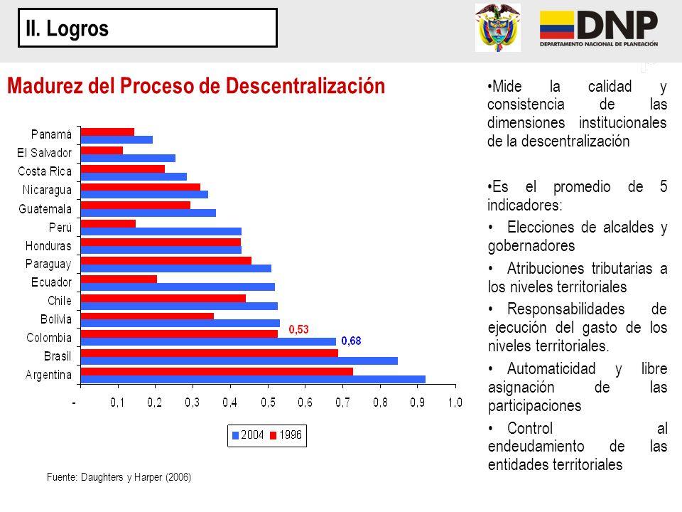 II. Logros Mide la calidad y consistencia de las dimensiones institucionales de la descentralización Es el promedio de 5 indicadores: Elecciones de al