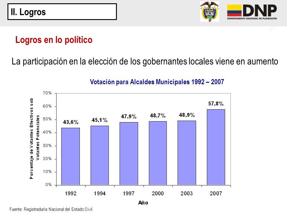 La participación en la elección de los gobernantes locales viene en aumento Logros en lo político Votación para Alcaldes Municipales 1992 – 2003 II. L