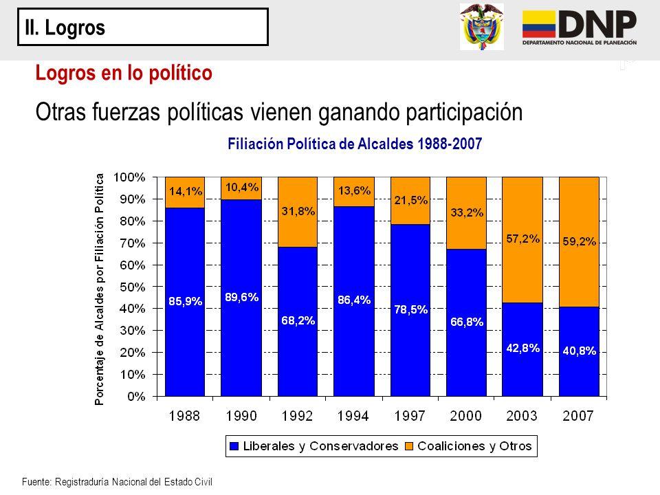 Otras fuerzas políticas vienen ganando participación Logros en lo político II. Logros Fuente: Registraduría Nacional del Estado Civil Filiación Políti