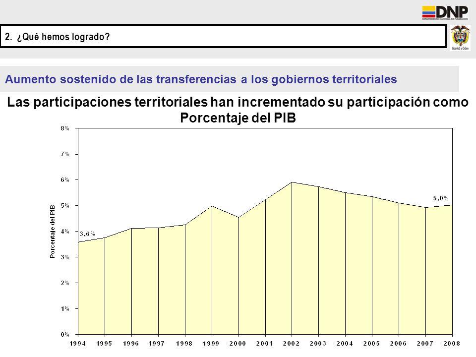 Aumento sostenido de las transferencias a los gobiernos territoriales Las participaciones territoriales han incrementado su participación como Porcent