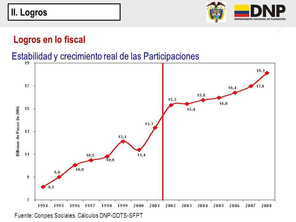 Estabilidad y crecimiento real de las Participaciones Logros en lo fiscal II. Logros Fuente: Conpes Sociales. Cálculos DNP-DDTS-SFPT