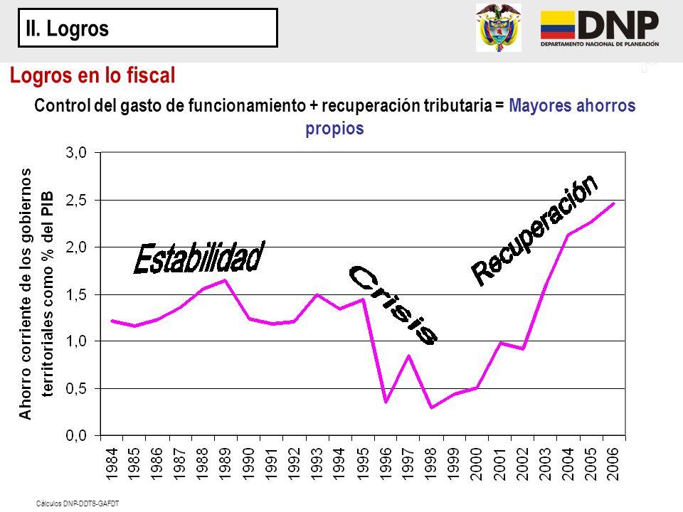 Control del gasto de funcionamiento + recuperación tributaria = Mayores ahorros propios Cálculos DNP-DDTS-GAFDT Logros en lo fiscal II. Logros